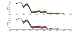 """Hyperspektralkurven für """"Gesunde"""" und """"Unreife"""" Kaffeebohnen. Die Spektren wurden manuell für die Kaffeebohnen-Klassifikation selektiert (jeder Plot repräsentiert ein Pixel in der Bilddomäne)"""