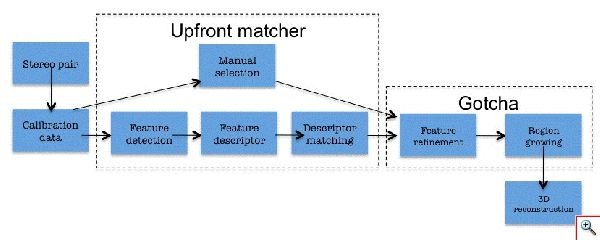 "Processing Pipleline using the ""GOTCHA"" stereo matching algorithm"